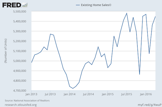 The wild ride for exiting home sales may be ending on a high note.