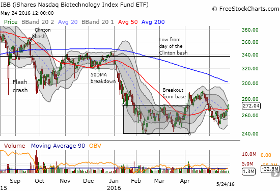 The iShares Nasdaq Biotechnology ETF (IBB) avoided a retest of recent lows so the latest 50DMA breakout looks like a bottoming underway.