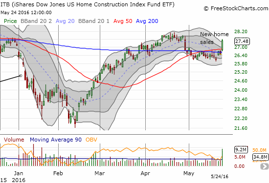 iShares US Home Construction (ITB) breaks out from 50 and 200-day moving average resistance on buying volume that has not been this large since the recovery from August's flash crash.