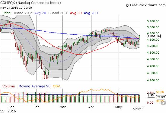 The NASDAQ (QQQ) pulls off a breakout of dual resistance at its 50 and 200DMAs