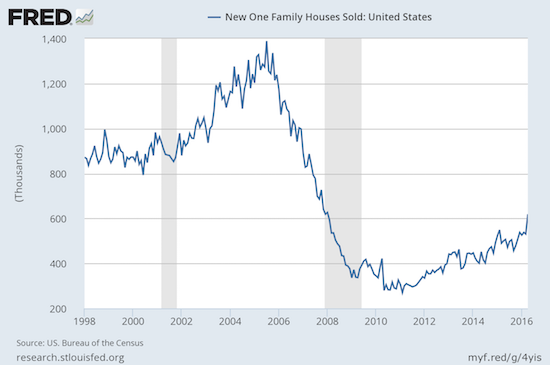 New home sales surge to a level unsurpassed since January, 2008