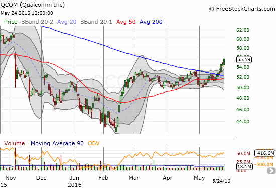Qualcomm (QCOM) is surging higher in convincing follow-through to last week's 200DMA breakout.