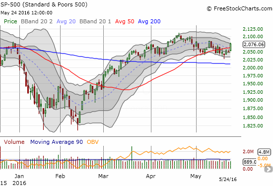 The S&P 500 (SPY) is just one follow-through day away from confirming a bullish breakout.