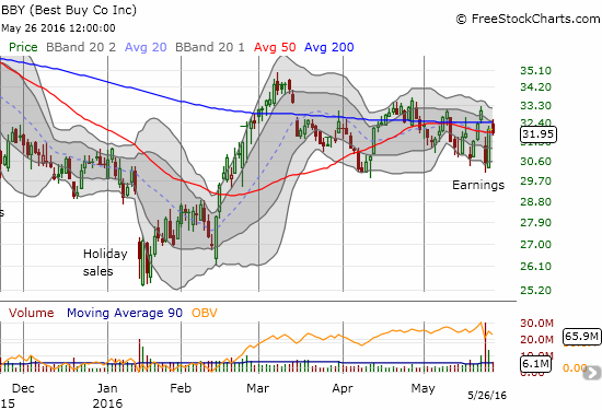 Best Buy (BBY) suffered in the trading following earnings. Buyers discovered the bargains the NEXT day and reversed almost all losses. Now buyers need to fight through a tangled mess of 50/200DMA resistance.