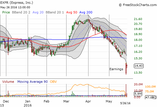 Express (EXPR) found buyers right at the post-earnings open. The bargain shopping was not enough to close the gap...yet.
