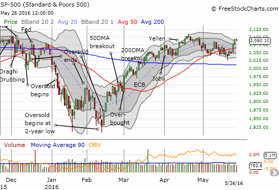 The S&P 500 (SPY) has not quite made a new high for the year, but this breakout and follow-through are still bullish.
