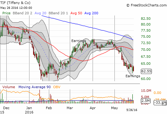 Tiffany (TIF) gapped down and found buyers right at the post-earnings open. However, sellers managed to regain control today with a new closing low. TIF may break the mold of quick retail recoveries and instead resume the previous downward momentum.