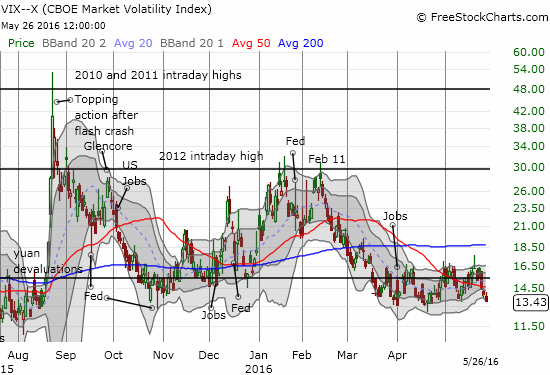 The volatility index has returned to the bottom of its recent range. Will this level continue to provide support?