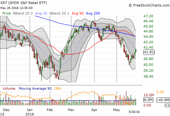 Sentiment has become bullish enough for bargain shoppers to start picking up shares in the beaten up retail sector: SPDR S&P Retail ETF (XRT) has steadily risen from the most recent ashes.