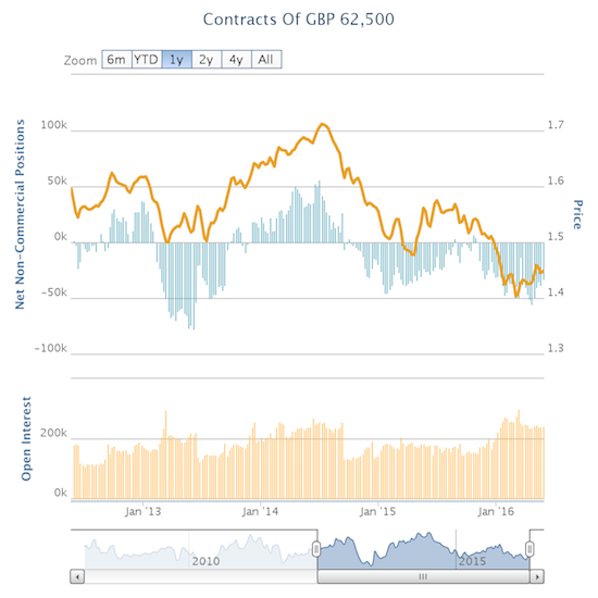 Speculators have spent the majority of the past two and a half years sitting on net bearish positions against the British pound. For the past month-plus, speculators steadily drew down these bearish bets.