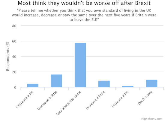 Britons express very little fear about the prospects of Brexit - much to the dismay of all the global and financial institutions that have spent considerable capital warning about the dangers of Brexit.