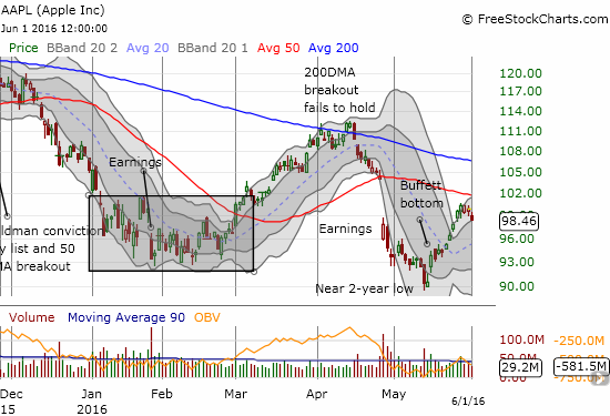 Apple (AAPL) received a healthy boost of confidence from Warren Bufffett. Will it be enough to get over 50DMA resistance?