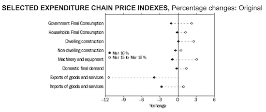 Low inflation shows up starkly in export prices.