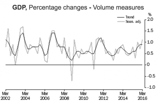 On a quarterly basis, Australian GDP growth is reaching a likely peak based on recent history.