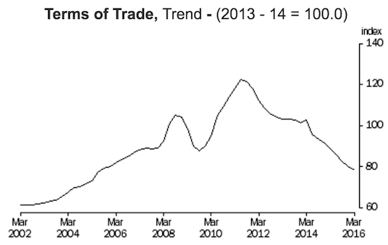 Australia's terms of trade have now reversed a DECADE of gains.