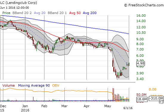 Buyers are starting to rush back into LendingClub (LC). Can this bottom hold?