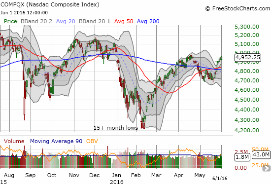 The NASDAQ (QQQ) has jumped nearly straight up for two weeks.