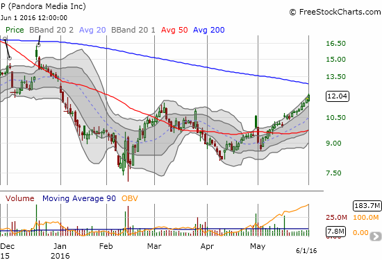 Pandora (P) has recovered from a nasty post-earnings fade.