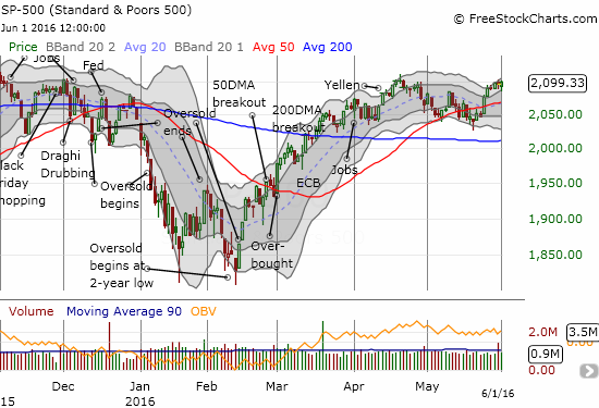 The S&P 500 (SPY) is lumbering heavily just under 2100.