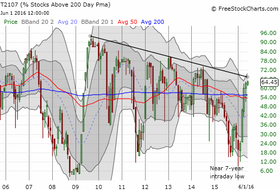 Can T2107 finally break out from its post-recession downtrend? Such a move would be VERY bullish!