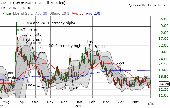 The volatility index is making very tentative efforts to lift off recent lows.