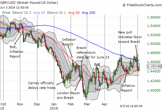 The British pound is still holding its bottom against the U.S. dollar set in late February, 2016.