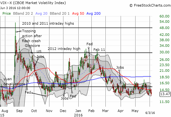 The VIX swung widely on the day but still ended up closing near the low of the current range.