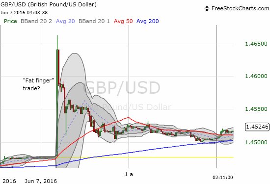 It took just a minute or less for some trader(s) to send the British pound (FXB) soaring.