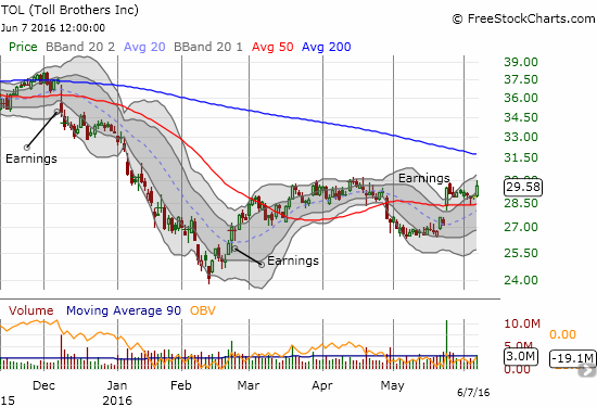 Toll Brothers (TOL) has not quite broken out yet. Even when it does, the 200DMA looms overhead as downtrend resistance.