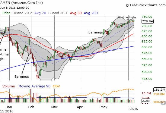 Amazon.com (AMZN) holds onto all-time highs with very little participation from buyers.