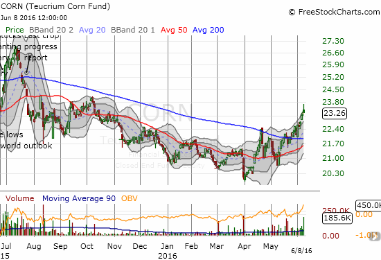 Teucrium Corn ETF (CORN) faded off the day's high. Yet, CORN is working on a (rare) third month of buying strength.