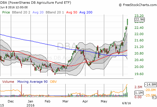 The Powershares DB Agriculture Fund (DBA) is on fire. Today's 2.3% gain makes it four days in a row with a close above the upper Bollinger Band (BB).