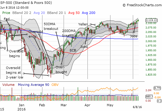 The S&P 500 has followed a tight uptrend channel for 10 days straight. This move confirms the 50DMA breakout but has only generated a 2.1% gain over this time.