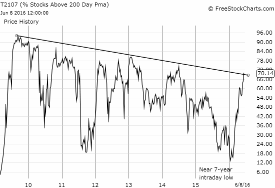 T2107 FINALLY breaks out of its post-recession downtrend!