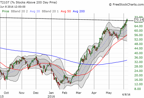 This daily chart shows a close-up of T2107's breakout.