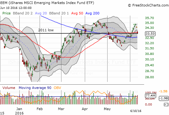 The iShares MSCI Emerging Markets ETF (EEM) ends its latest rally in dramatic fashion.