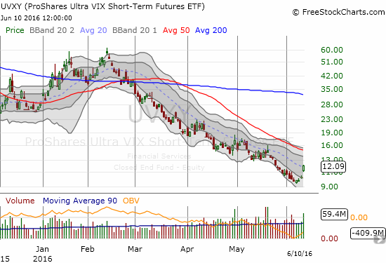 UVXY shares in the fun with a 18% surge, but its 20DMA remains intact as defining the latest downtrend.