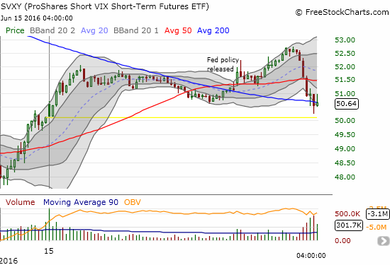 This 5-minute view of ProShares Short VIX Short-Term Futures (SVXY) shows how the market got ahead of the post-Fed volatility fade. After the Fed release, volatility faded again only to have the whole setup crumble into the close of the trading day.