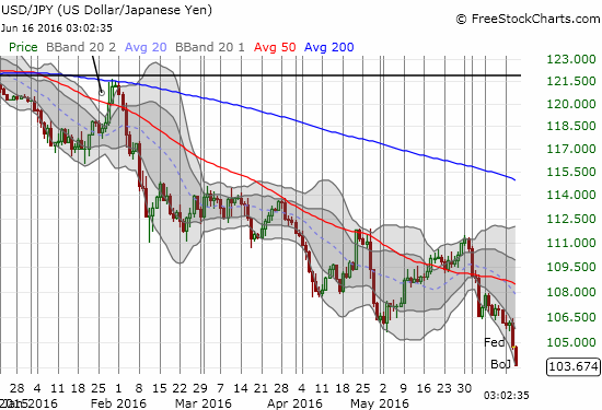 USD/JPY now looks headed for the psychologically important 100 level.