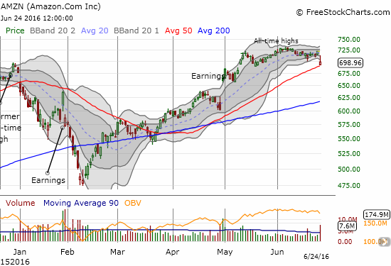 Amazon.com (AMZN) closed under $700 and teeters above 50DMA support.