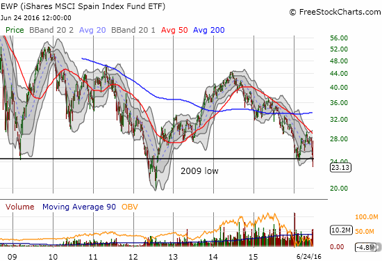 The iShares MSCI Spain Capped (EWP) looks particularly bad now.