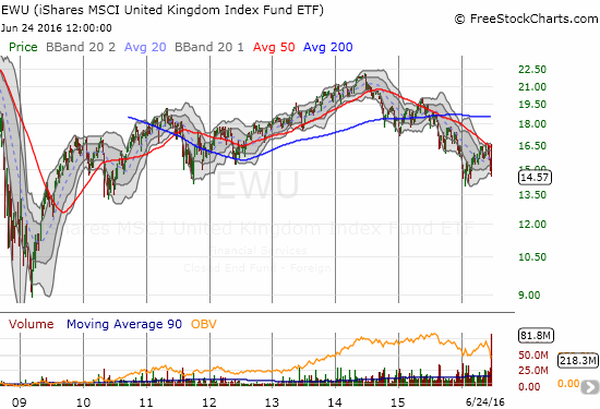 The iShares MSCI United Kingdom (EWU) has steadily declined for two years now.