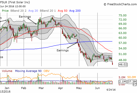 First Solar (FSLR) continues to sell-off from a destructive post-earnings 200DMA breakdown. The stock now trades at levels last seen in early October at the beginning of the last major rally.