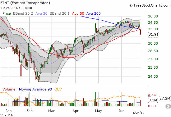 Fortinet (FTNT) makes a very bearish 50 and 200DMA breakdown on high selling volume.