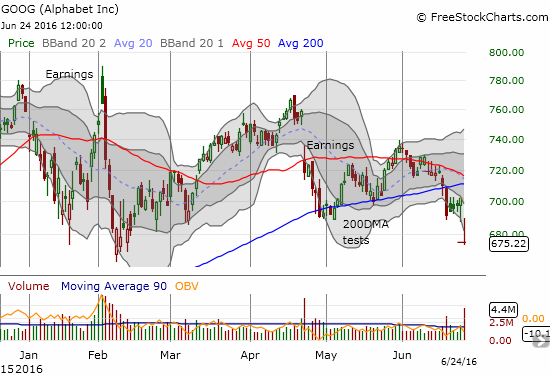 Alphabet (GOOG) confirmed its 200DMA breakdown with a nasty gap down on volume over twice the average. This breakdown follows high-volume selling that marked the 200DMA breakdown.