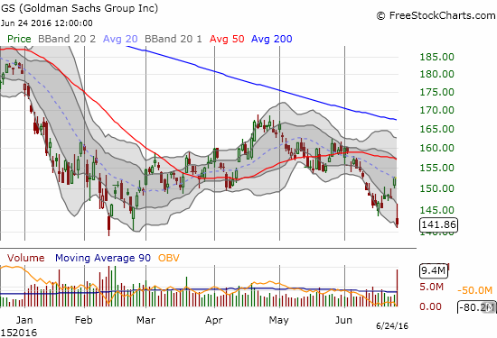 Talk about a flyer! Goldman Sachs (GS) closes at its low for 2016. I trade on the prospect for a quick bounceback...