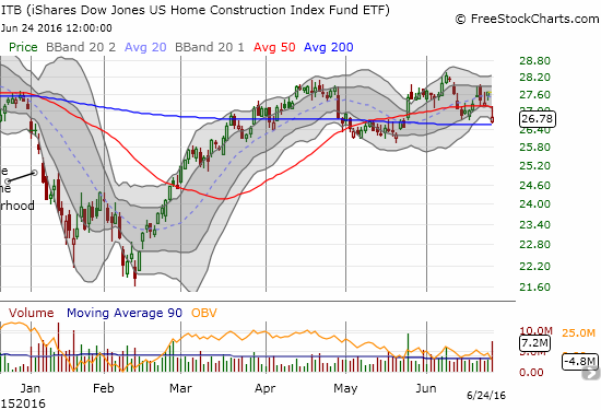 The iShares US Home Construction (ITB) is trying to cling to 200DMA support, but it looks again like it is topping out.