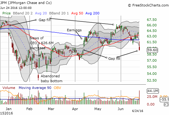 JP Morgan Chase (JPM) finally fills its post-earnings gap up...and breaks down from key support.