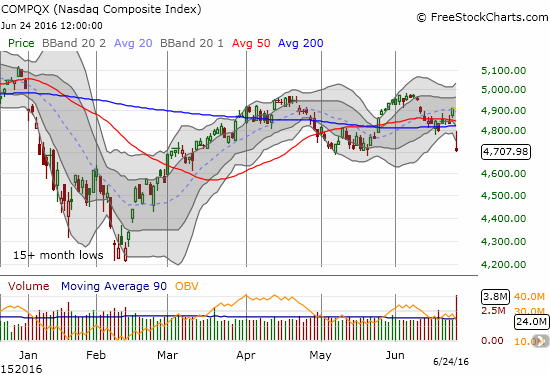 The NASDAQ looks like it is breaking down - it just needs to break the May low for a confirmation.