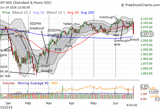 The S&P 500 (SPY) breaks down below its 50DMA in a move that looks like a topping pattern. A 200DMA breakdown will confirm a top.
